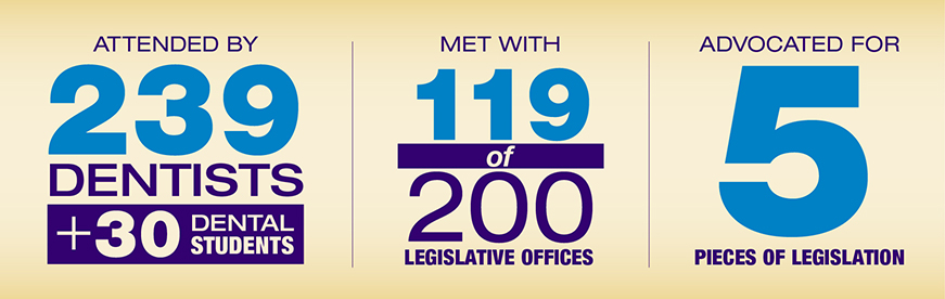 239 Dentists + 30 Dental Students | 119 of 200 legislative offices | 5 Pieces of Legislation